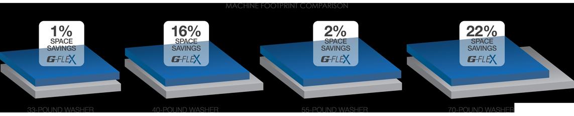 gflex footprint