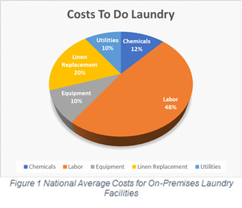 costs to do laundry